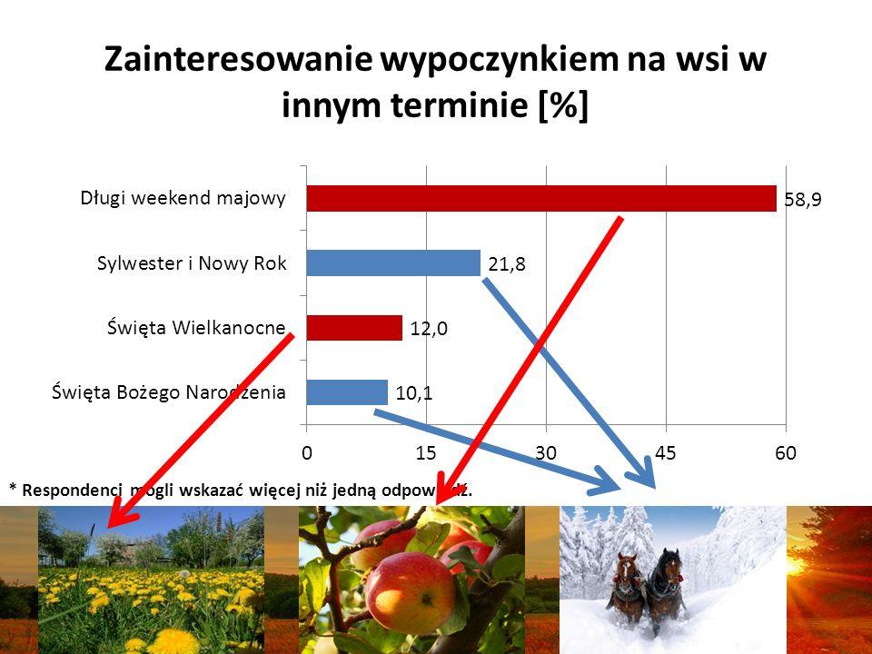 Zainteresowanie wypoczynkiem na wsi w innym terminie [%]